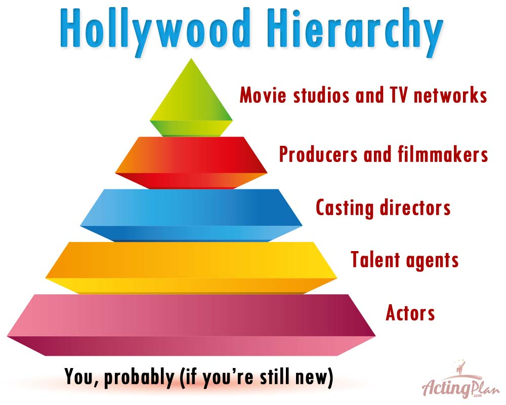 Hollywood Hierarchy
